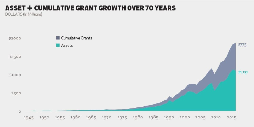 Asset and Cumulative Grant Growth over 70 years.jpg