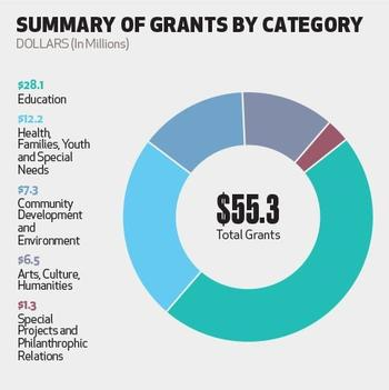 Grants by Category.jpg