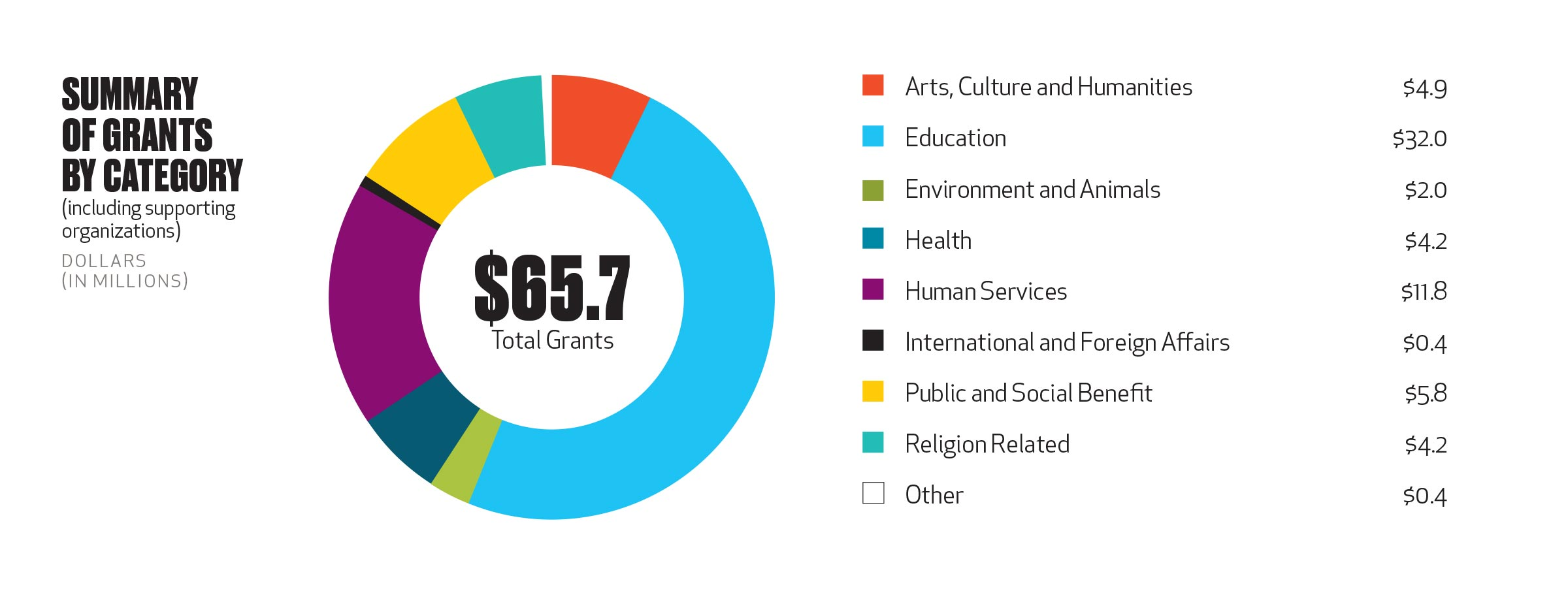 Grants by category 2018