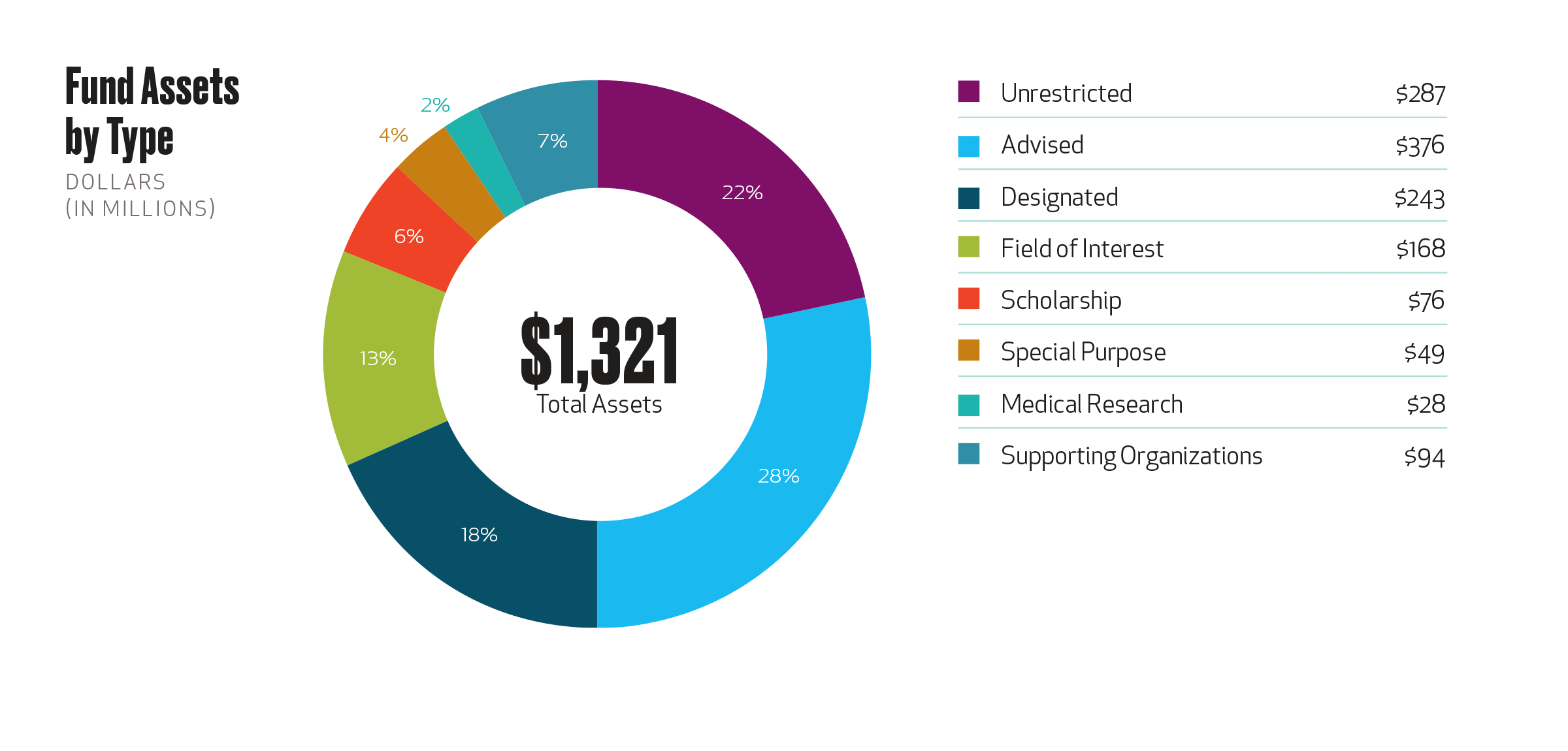 Fund Assets by Type 2019