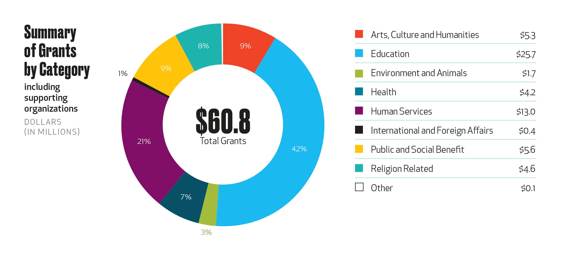 Grants by category 2019